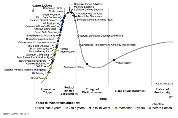 gartner hype cycle blockchains