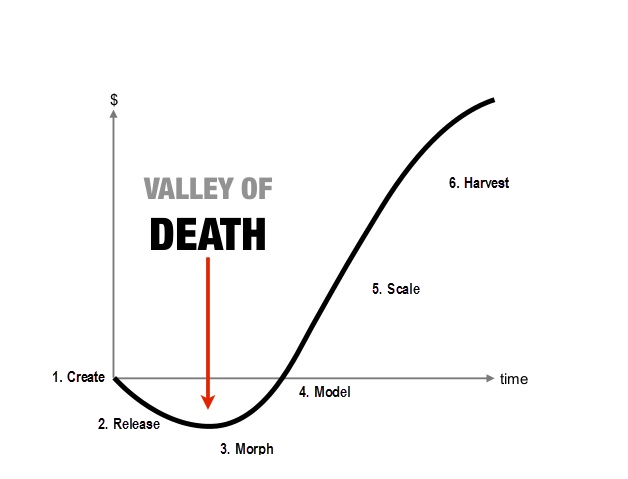 Valley of Death in NPD